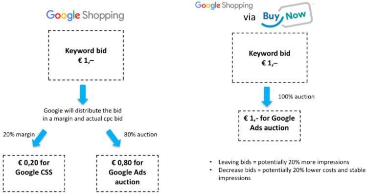 Buy Now Google CSS shopping partner